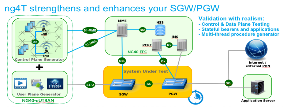 ng4T strengthens and enhances your SGW PGW
